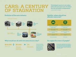 Cars a century of stagnation